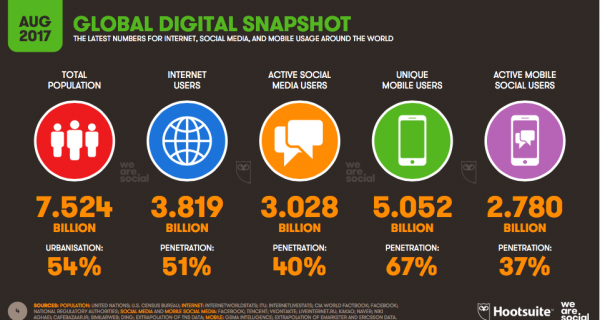 Social Media : Half The World Uses It!